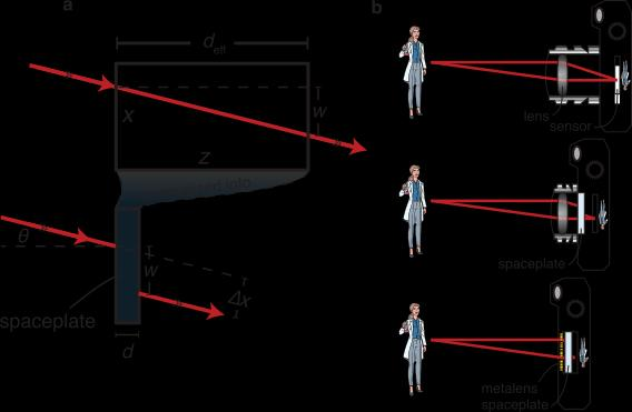 Des scientifiques de l'Université d'Ottawa miniaturisent un élément optique en découvrant le pendant de la lentille